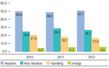 Operating revenues of the Business - 2010-2012 (%) total