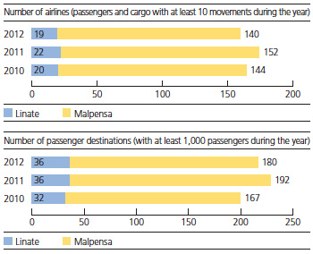 Development of airline numbers/destinations of the Milan airports
