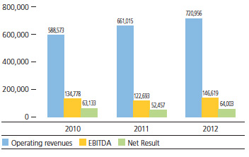 Revenues, EBITDA and Net Result 2010-2012 (in thousands of euro)